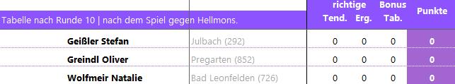 Ergebnis_VT2020_Schlägl